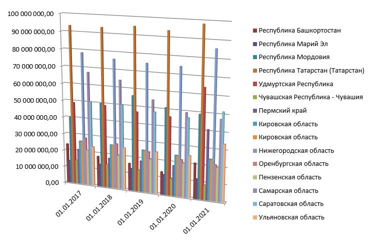 Динамика государственного долга субъектов Приволжского федерального округа за 2017-2020 гг., тыс. руб.