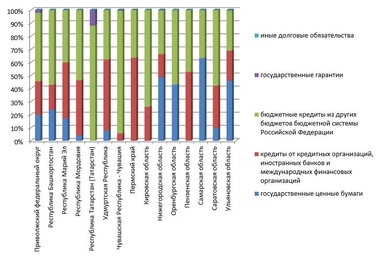 Структура государственного долга субъектов ПФО на 01.01.2021г.