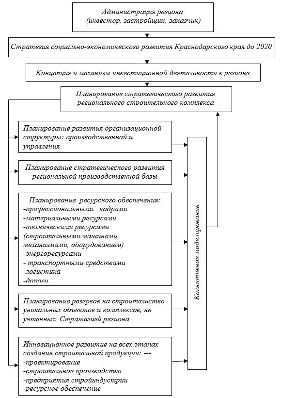 Когнитивное моделирование в планировании стратегического развития регионального строительного комплекса