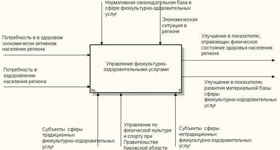 Контекстная диаграмма бизнес-процесса управления сферой физкультурно-оздоровительных услуг в Кировской области