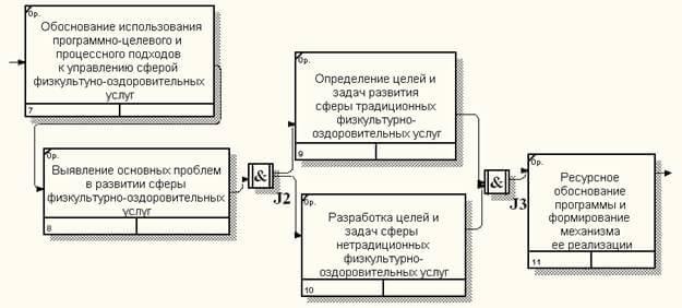 Основные функции подпроцесса Разработка Концепции развития сферы физкультурно-оздоровительных услуг в Кировской области