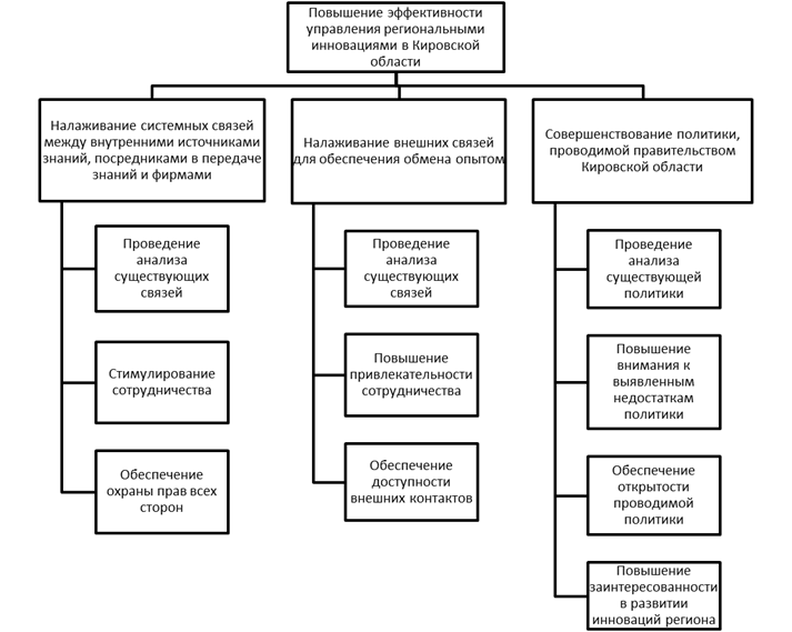 Дерево целей проекта «Управления региональными инновациями»