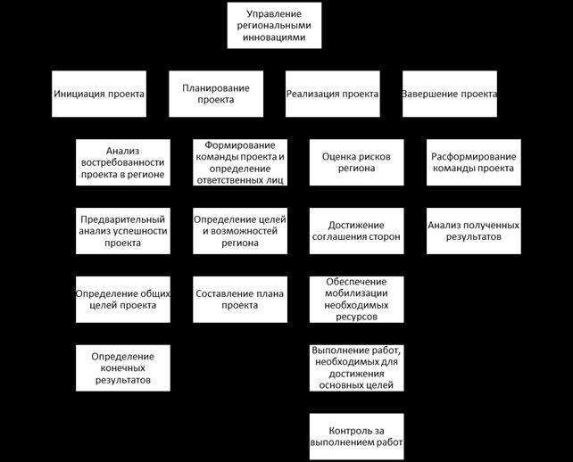 Структурная декомпозиция работ