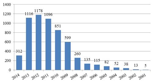 Распределение числа публикаций по годам