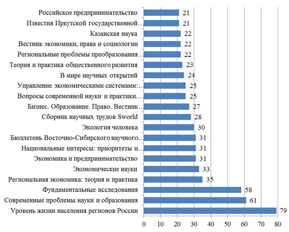 Распределение публикаций по теме качества жизни в журналах лидирующей группы