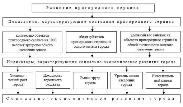 Влияние состояния пригородного сервиса на индикаторы социально-экономического развития города