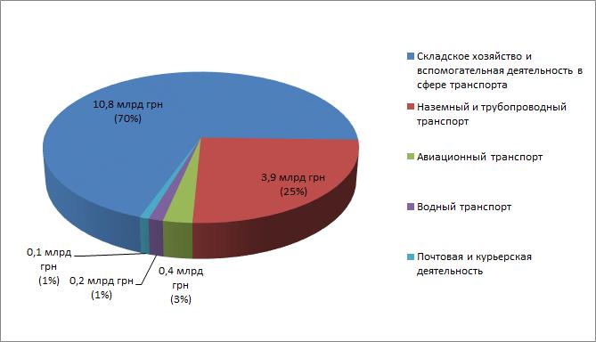 Распределение инвестиций по секторам в сфере транспорта Украины в 2014году