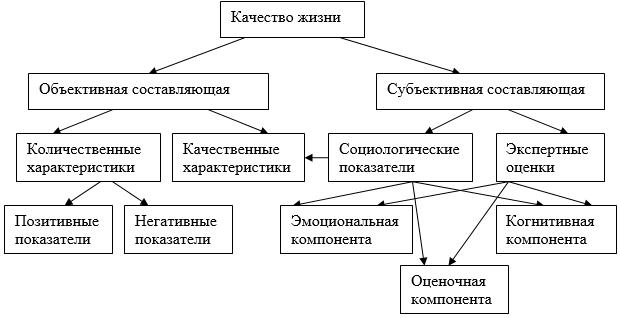 Структура понятия качества жизни