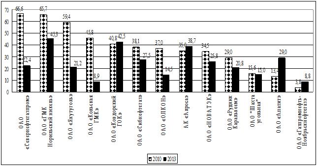 Расчет рентабельности продукции предприятий АЗРФ минерально-сырьевой направленности