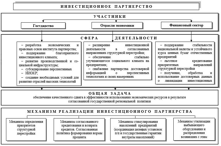 Схема организации инвестиционного партнерства