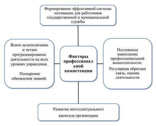 Основные факторы, влияющие на уровень профессиональной компетенции кадров государственной и муниципальной службы