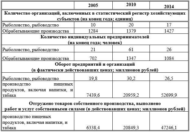 Сводные показатели количества и экономической деятельности пищевых предприятий Тамбовской области