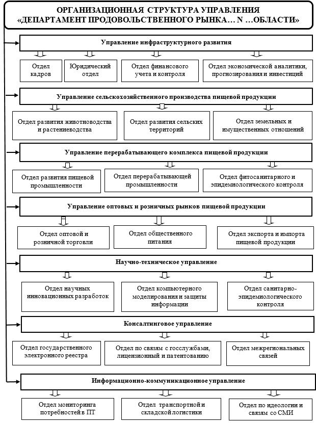 Организационная структура Департамент продовольственного рынка… N …области