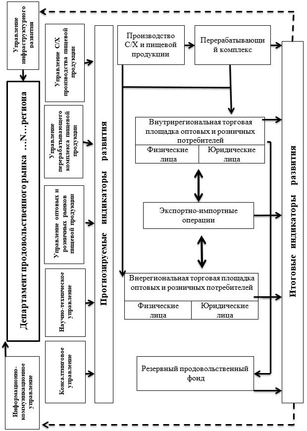 Механизм организационно-экономической взаимосвязи продовольственного рынка региона