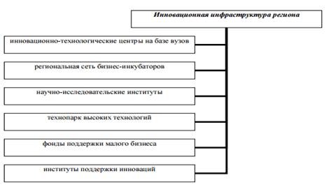 Инновационная инфраструктура Пензенского региона
