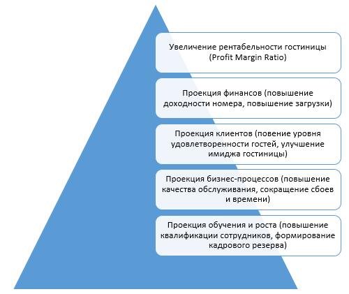 Интерпретация целей гостиничного предприятия на основе сбалансированной системы показателей