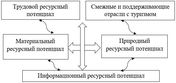 Модель конкурентного ромба М. Портера