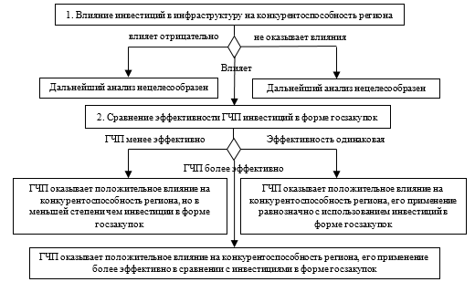 Алгоритм методического обоснования эффективности применения ГЧП в целях повышения конкурентоспособности региональной экономики в сравнении с государственными закупками