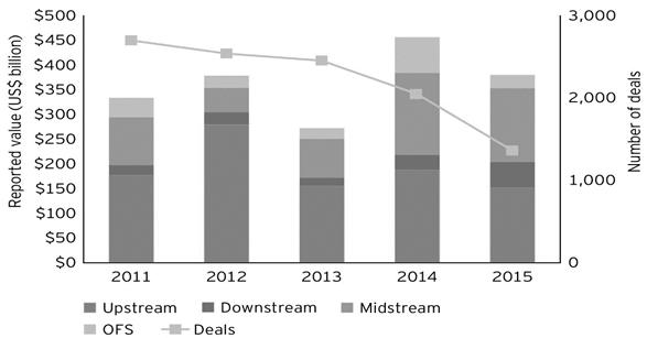 Динамика сделок M&A в нефтегазовом секторе