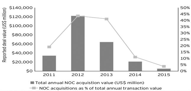 Динамика сделок M&A, проводимых национальными нефтяными компаниями (NOC)