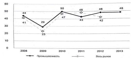 Динамика изменения среднегодового индекса синергетического оптимизма в сделках с участием российских предприятий и комплексов за 2008-2013 гг.