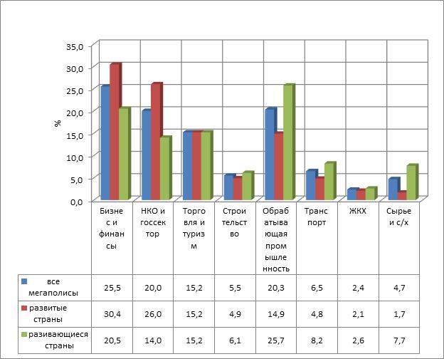 Структура экономики мировых мегаполисов в 2014 г.