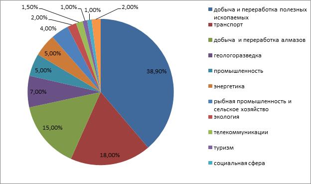 Отраслевая структура проектов в АЗ РФ