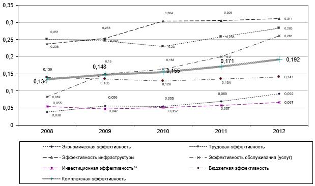 Эффективность использования экономических, трудовых и инвестиционных ресурсов Большой Ялты в 2008-2012 гг.