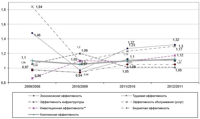 Эффективность использования экономических, трудовых и финансовых ресурсов Большой Ялты в 2008-2012 гг.