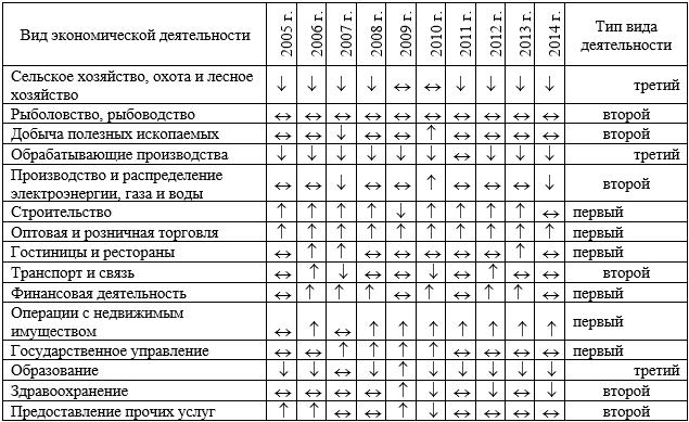 Динамика удельного веса занятых по видам экономической деятельности в 2005-2014 гг