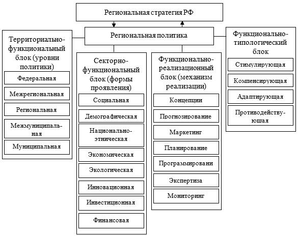 Структурно-функциональные блоки региональной политики