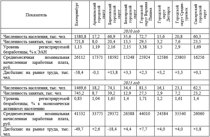 Динамика развития рынка труда муниципальных образований, входящих в состав агломерации «Большой Екатеринбург», в 2010-2015