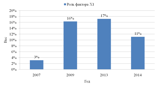 Динамика влияния фактора Х1 на инвестиционную активность регионов ЦФО