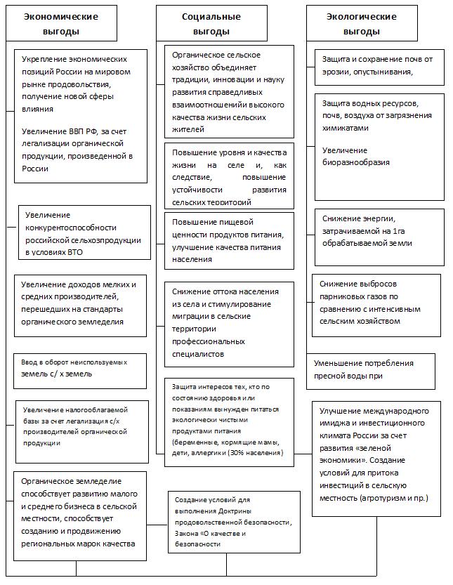 Стратегические преимущества от развития органического сельского хозяйства в системе устойчивого развития сельских территорий РФ