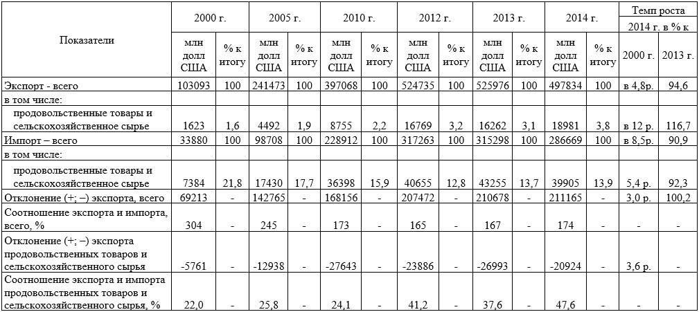 Анализ соотношения экспорта и импорта продовольственных товаров и сельскохозяйственного сырья в России в динамике по годам, 2000-2014