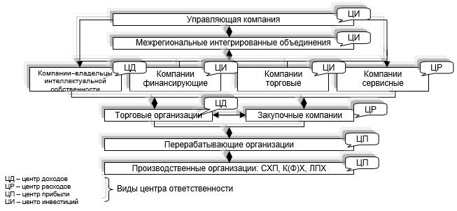Модель мотивационной составляющей организационной структуры интегрированного агропромышленного объединения (ИАПО)