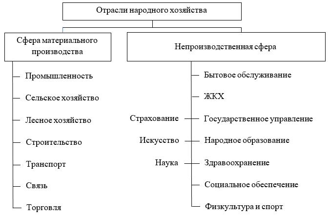 Отрасли народного хозяйства в соответствии с ОКОНХ