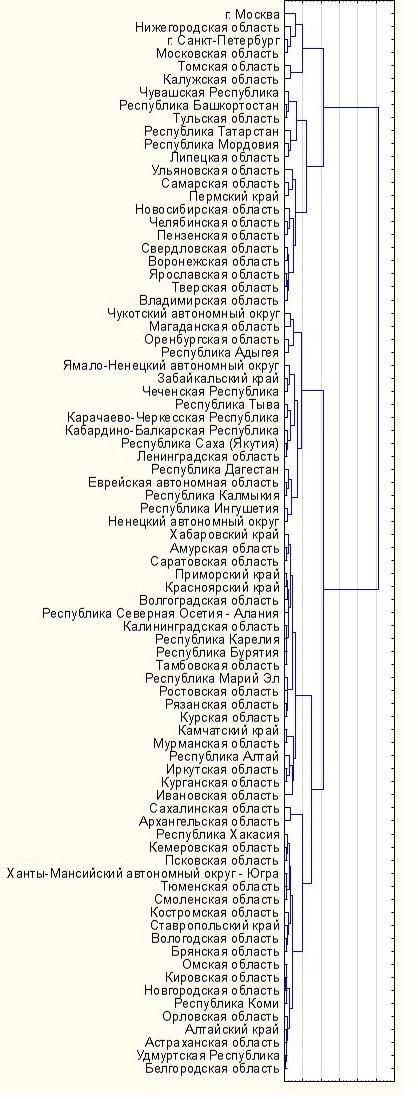 Дендрограмма иерархического кластерного анализа регионов Российской Федерации по уровню инновационного потенциала