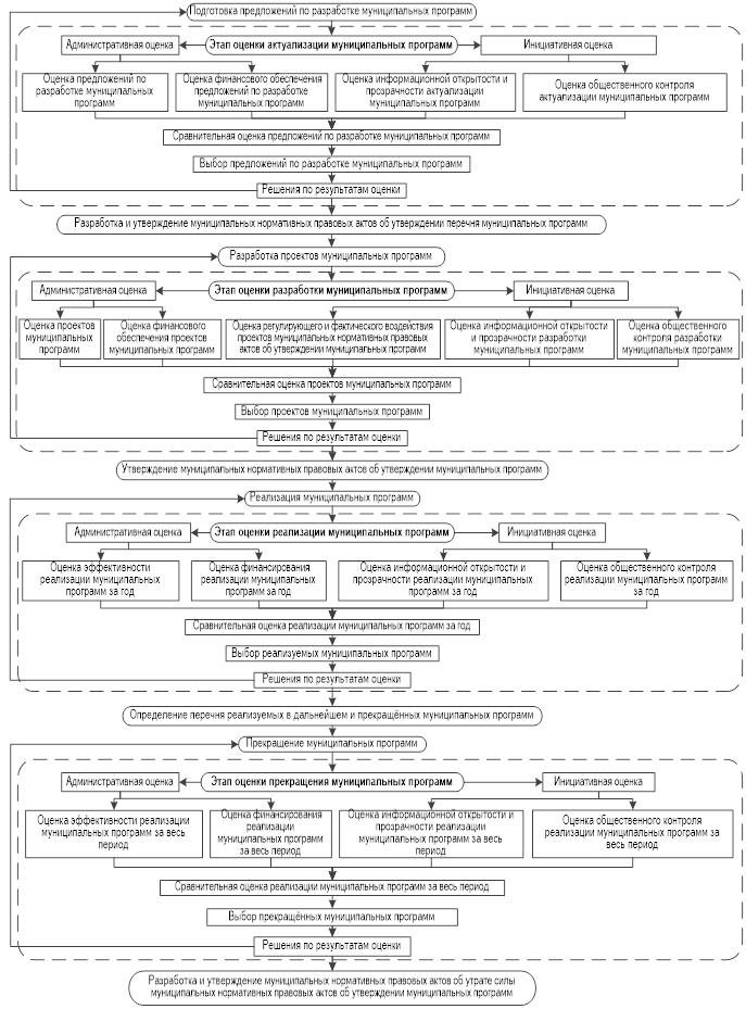 Алгоритм конкурентной оценки бюджетного программирования муниципальных образований