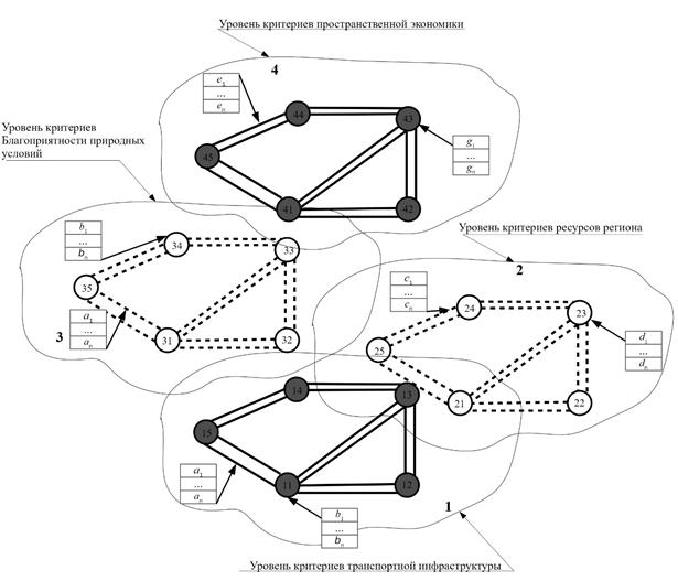 Схема организации многоуровневой модели