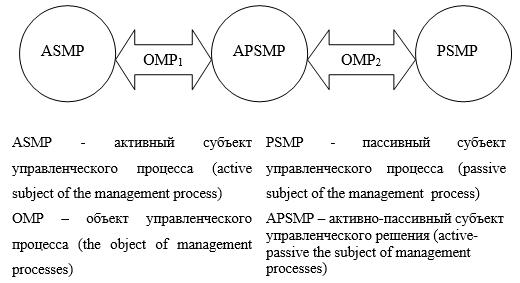 Общая модель управленческого процесса