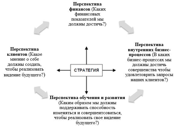 Сбалансированная система показателей городской транспортной системы