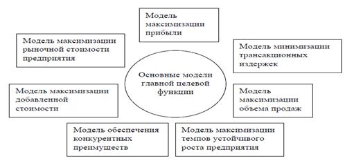Основные модели главной целевой функции городской транспортной системы