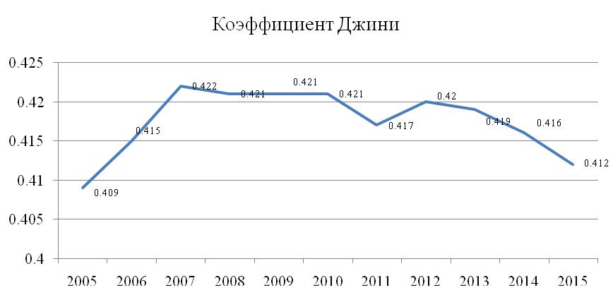 Изменение коэффициента Джини в период 2005-2015