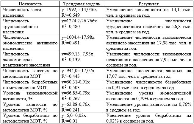 Комплексная социально-экономическая оценка состояния рынка труда Республики Крым (2010-2015 гг.), тыс. чел.