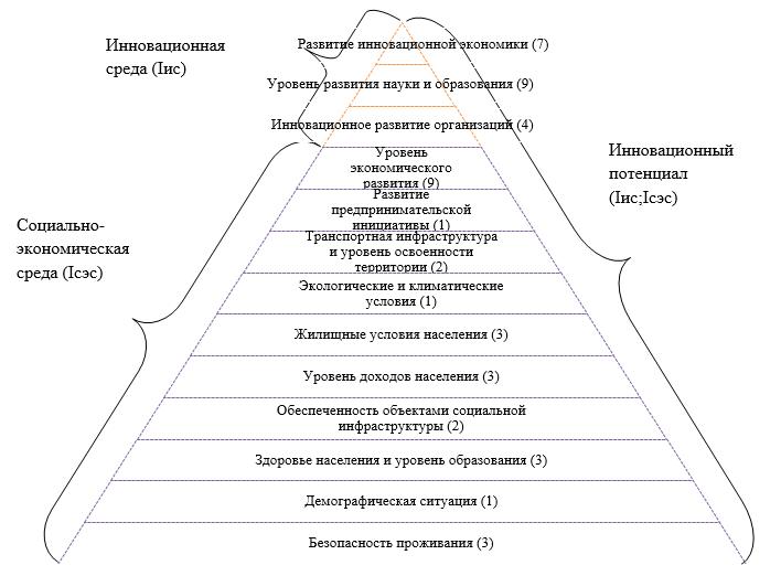 Система показателей для оценки инновационного потенциала территории