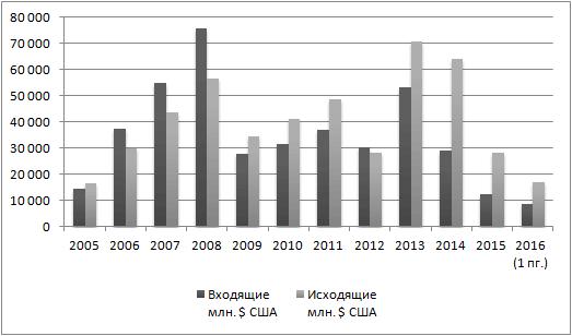 Динамика притока и оттока прямых иностранных инвестиций, Россия