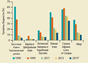 Темпы снижения уровня бедности в регионах мира, 1990-2015 гг., %