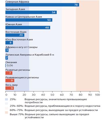 Уровень водозабора из возобновляемых источников воды, 2011 г., %