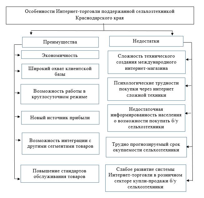 Особенности Интернет-торговли поддержанной сельхозтехникой Краснодарского края